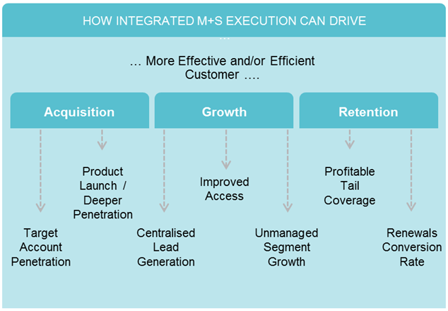 Integrated Marketing & Sales Execution